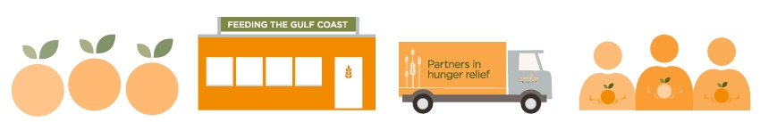 Food Bank Flow